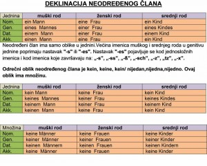 deklinacija_neodredjenog_clana
